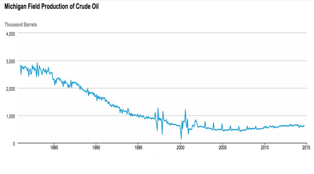 Michigan Petroleum Production 101