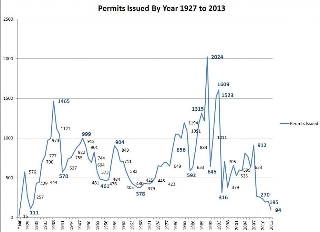 Michigan Oil & Gas Permits By Year