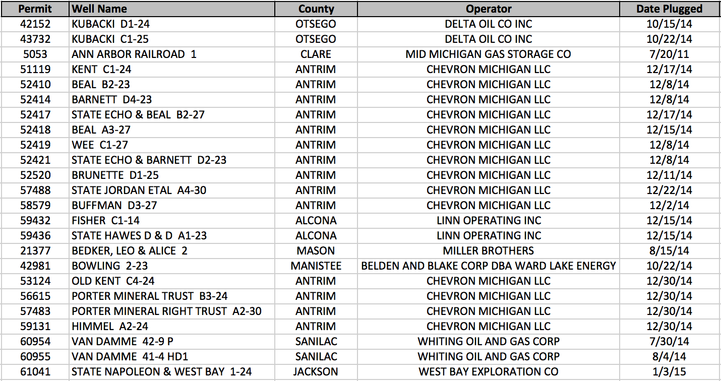 Michigan January 2015 Oil & Gas Permits Plugged