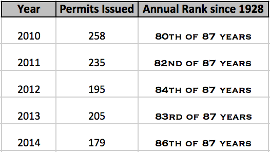 Michigan Oil & Gas 5 Year Permits Issued Trend