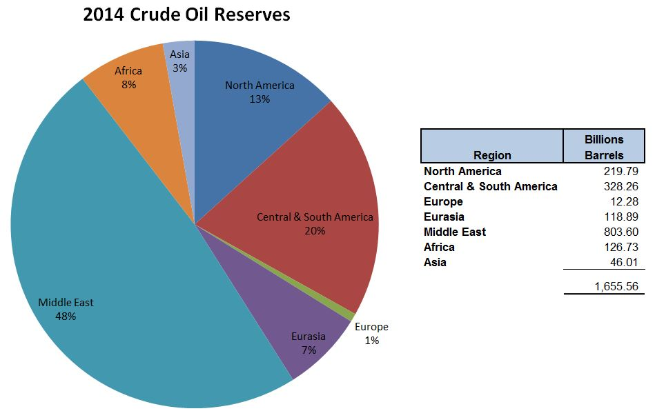 world crude reserves