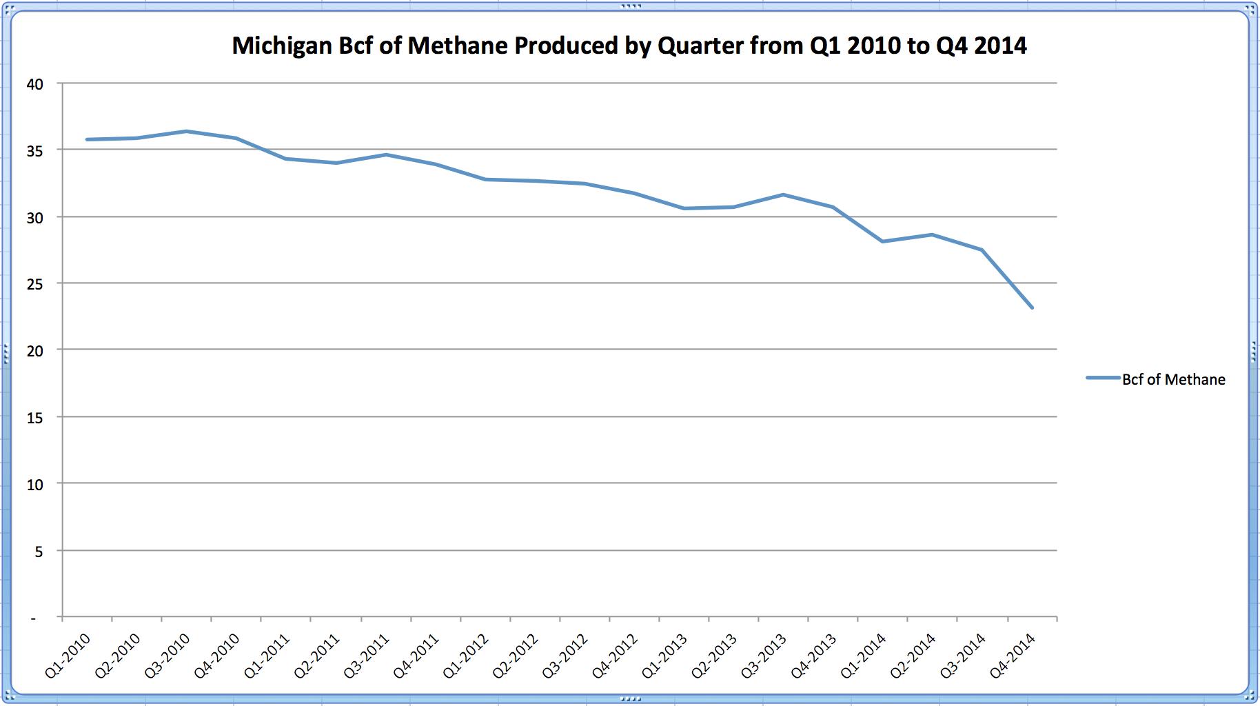 Michigan Natural Gas Production 2010 to 2014