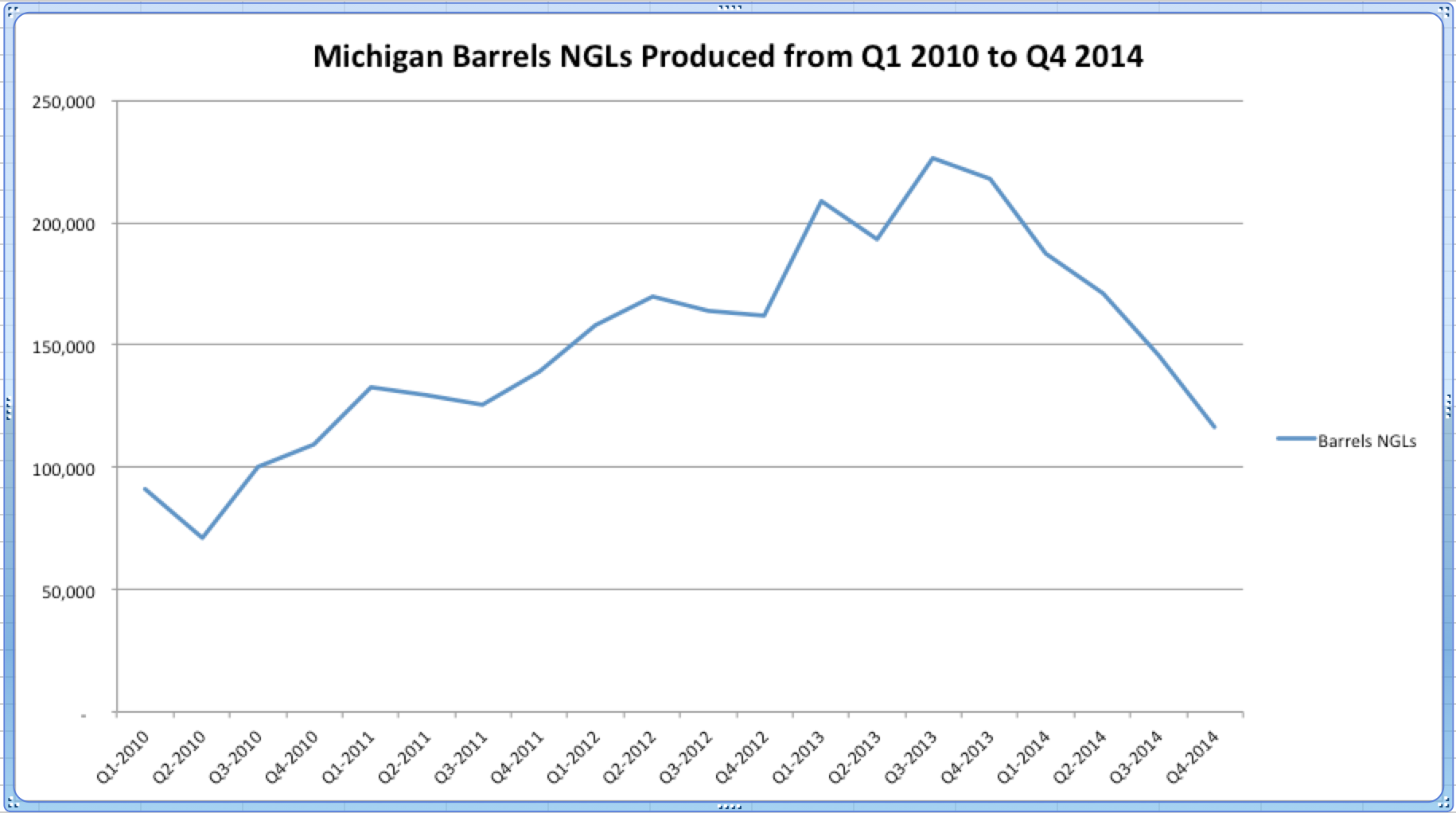 Michigan NGL Production from 2010 to 2014