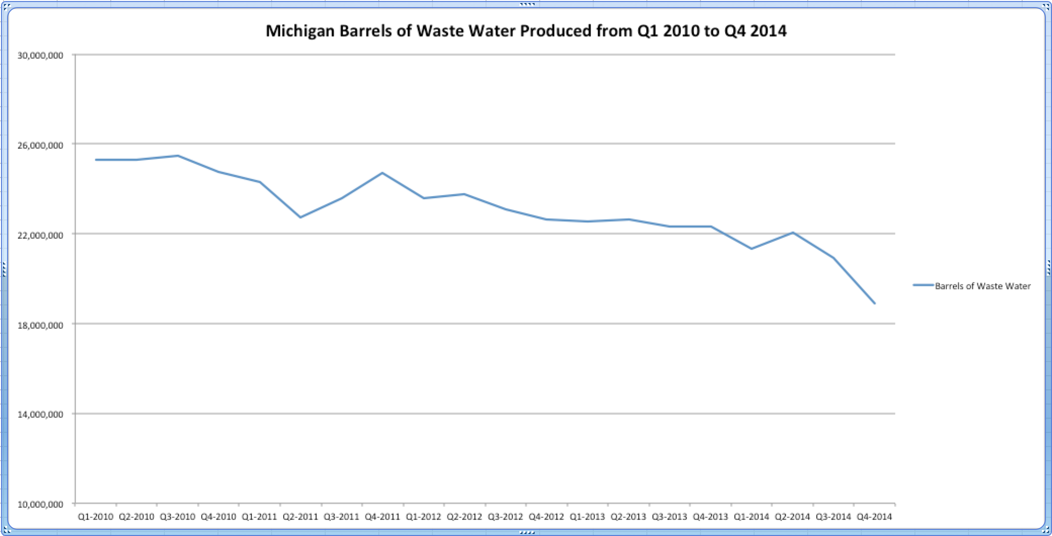 Michigan Waste Water Production 2010 to 2014