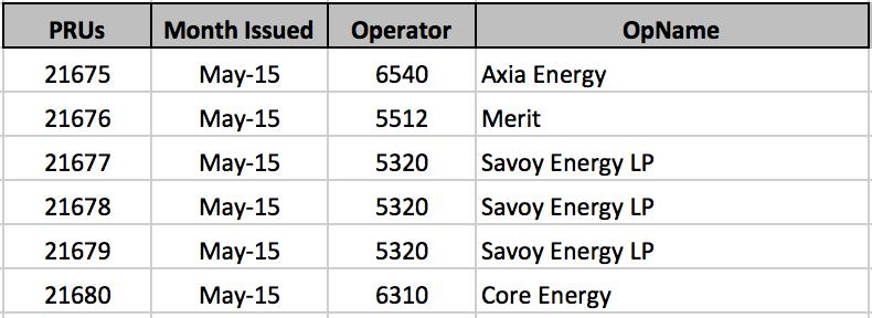 Michigan Oil & Gas Production Units May 2015