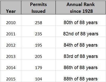 5 year Permit Trend Michigan Oil & Gas