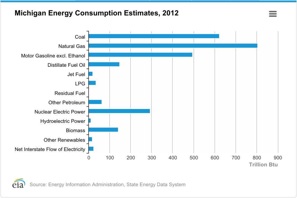 michigan energy consumption