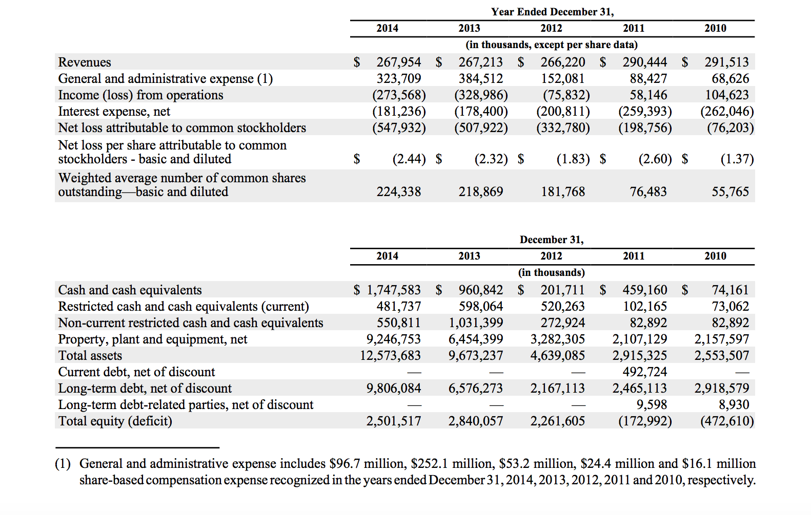 Cheniere 2014 Financial Statements