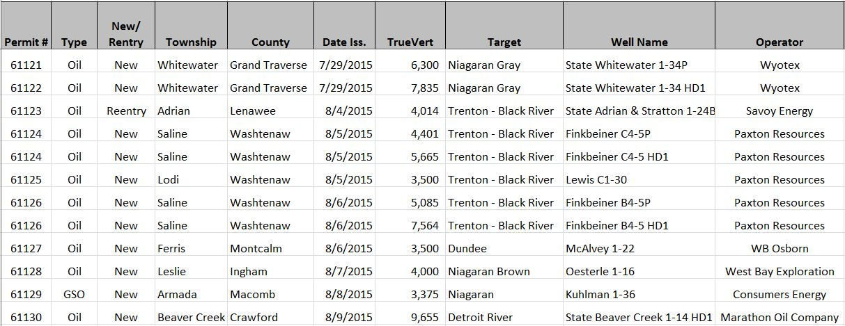 2015_august_michigan_oil_and_gas_permits
