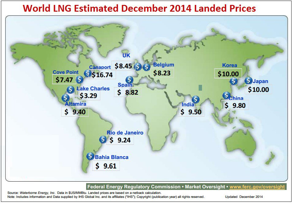 LNG prices worldwide