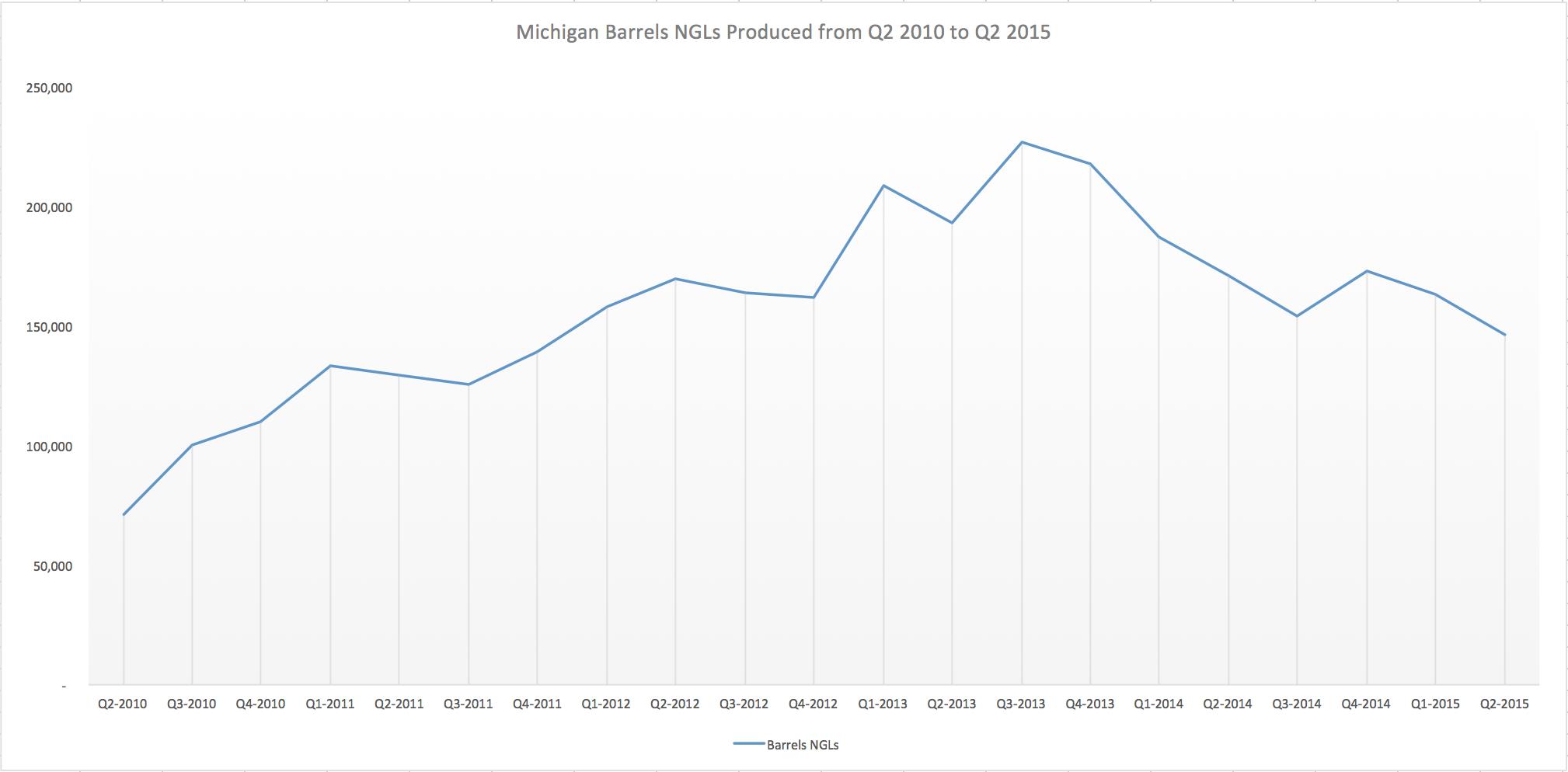 5 Year Michigan Natural Gas Liquids Production