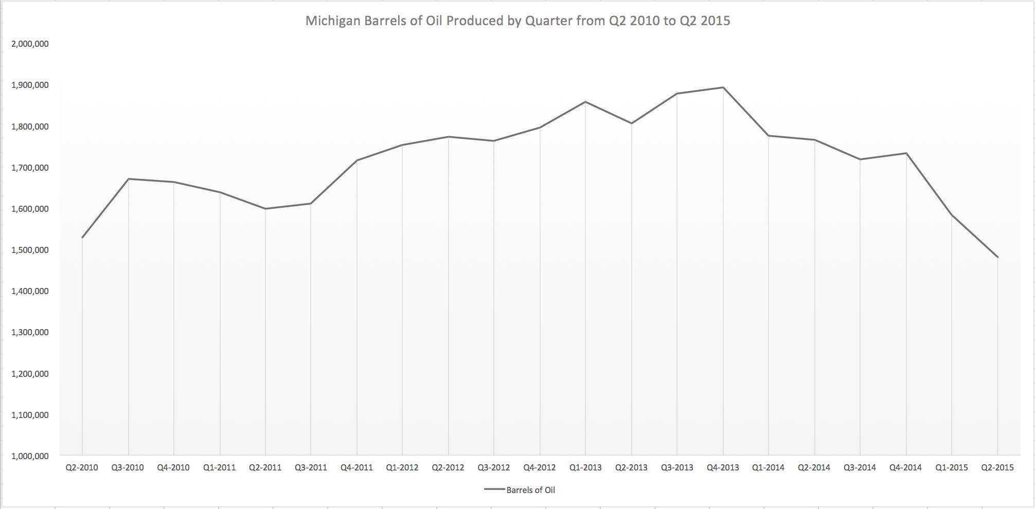 Michigan Oil Production Graph