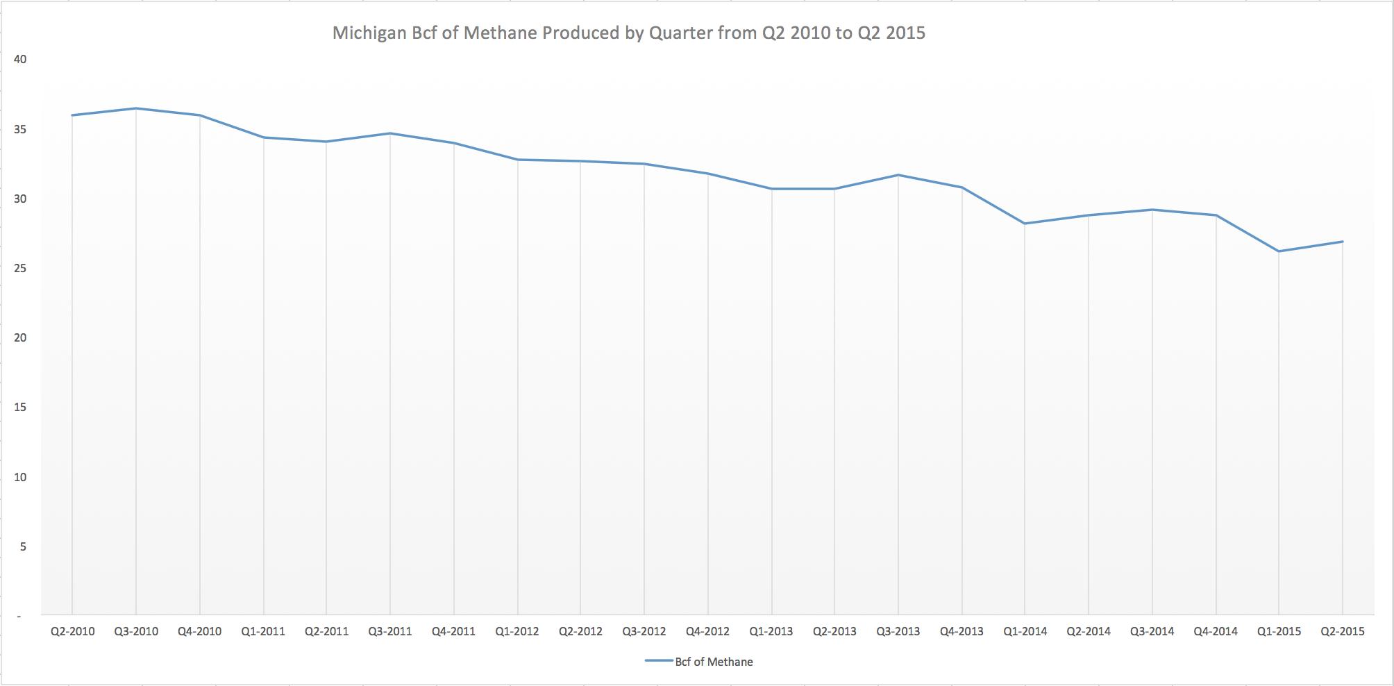 Michigan Natural Gas Production