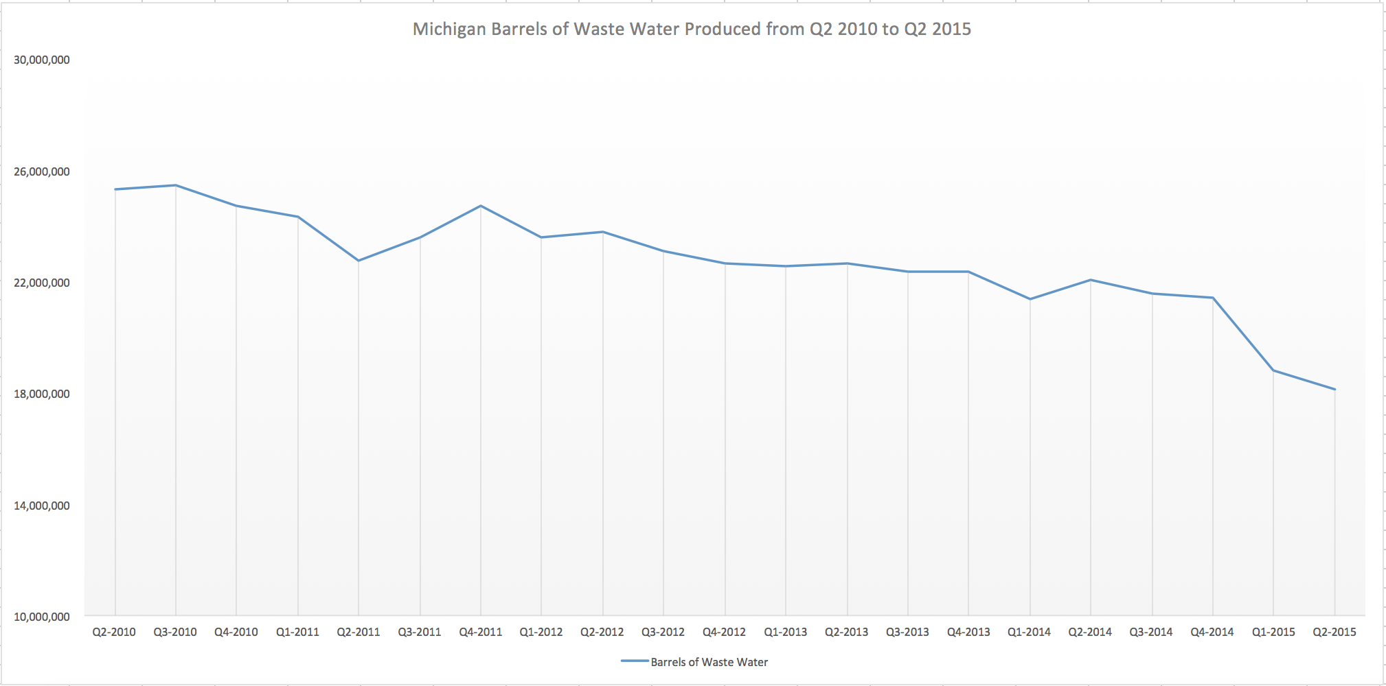 5 year waste water production