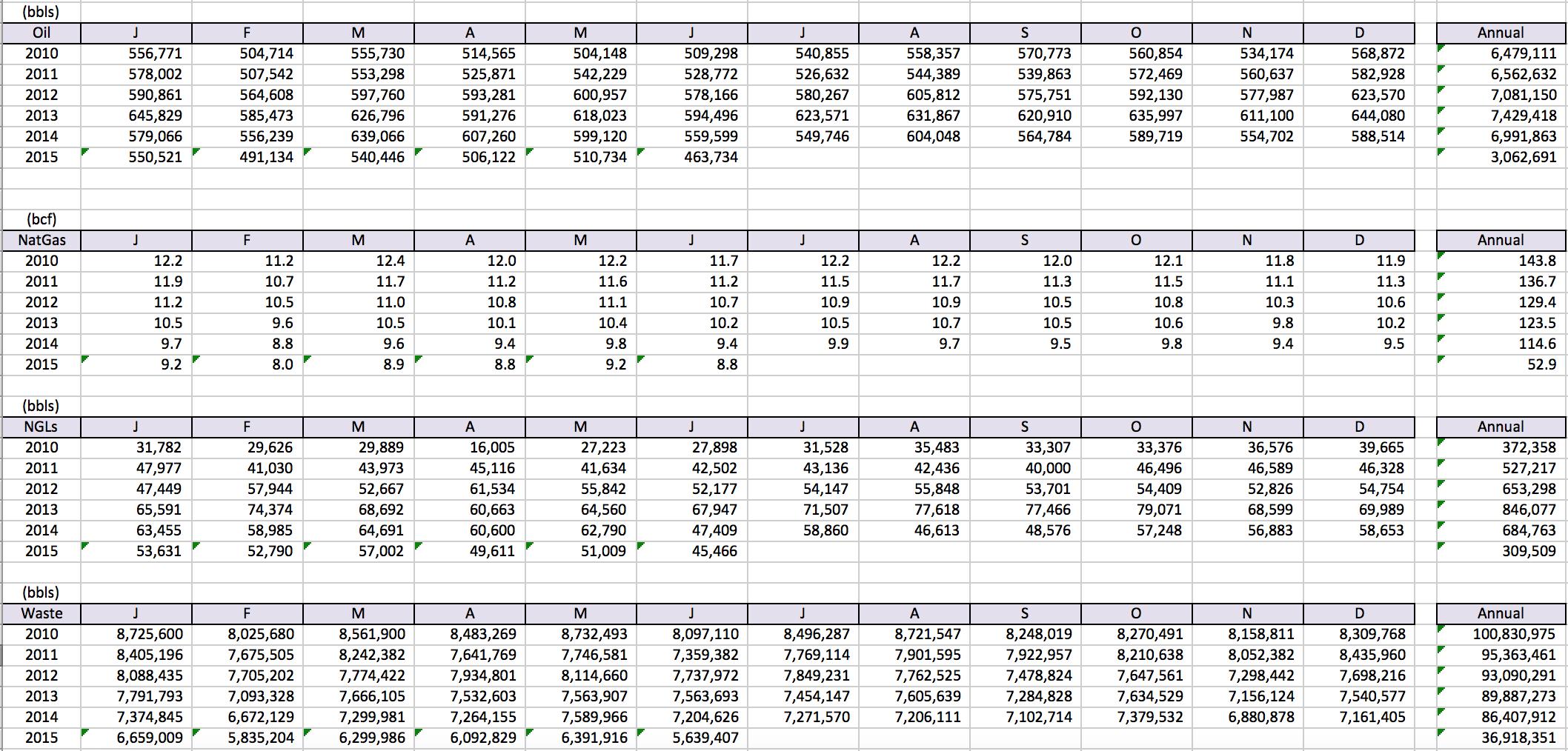 Michigan Oil Production Data