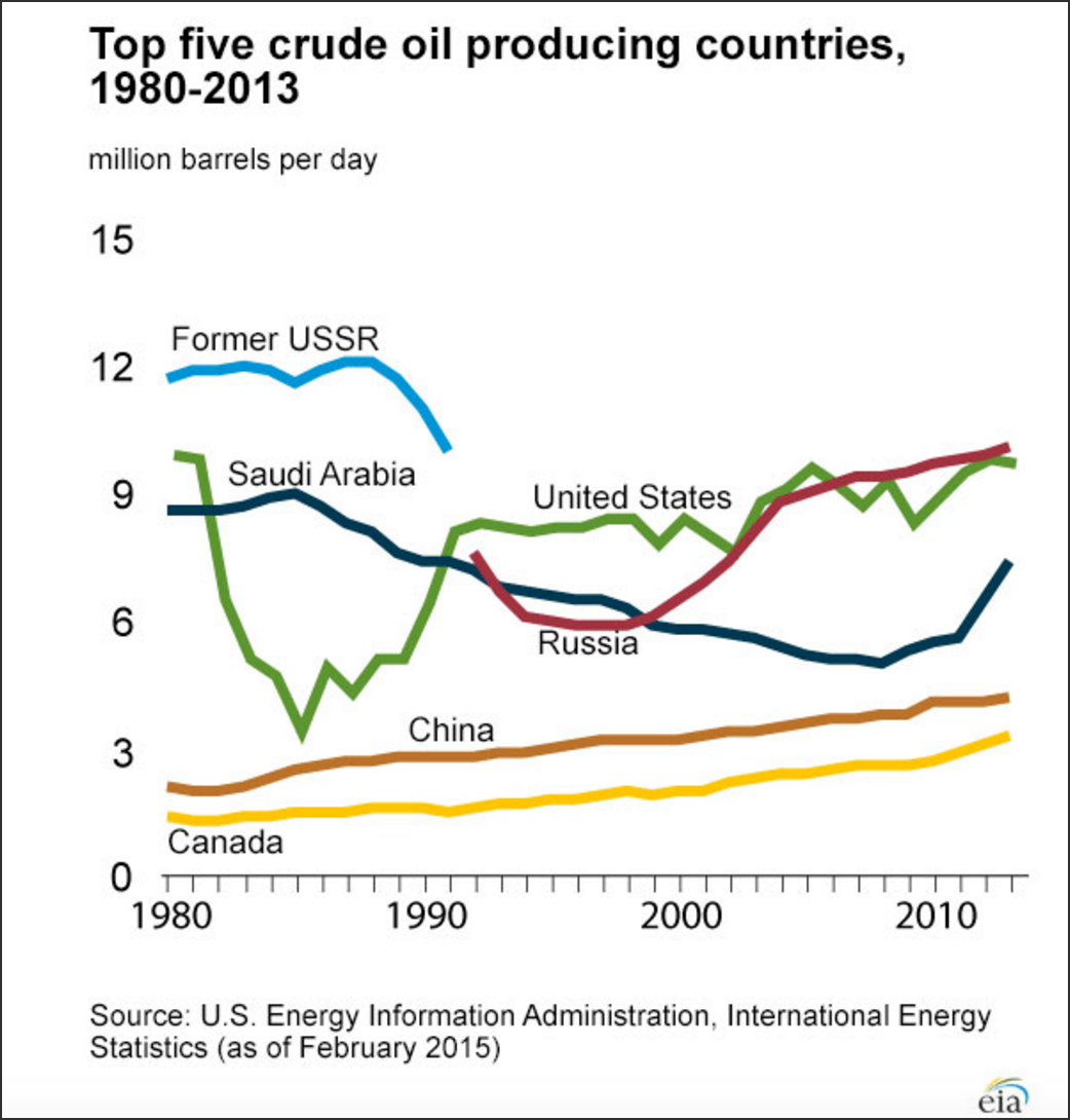 Top 5 Oil Producing Countries