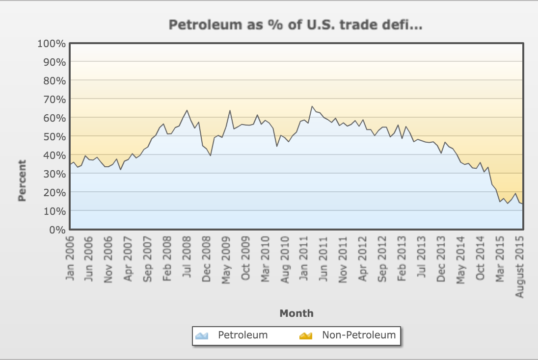 According to the US Census Bureau, petroleum as a percentage of the US trade deficit is still at 13.7% even with major production increases in oil production due to horizontal drilling and hydraulic fracturing.