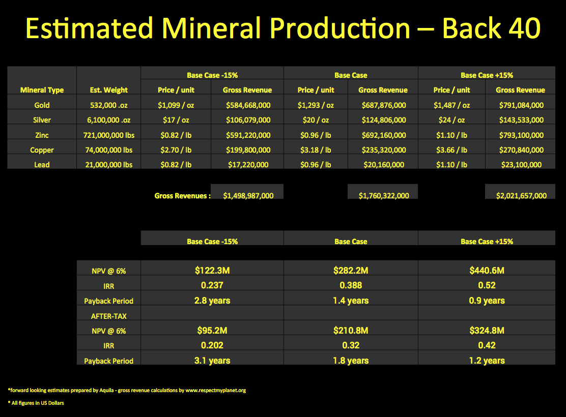 Back Forty Mineral Production