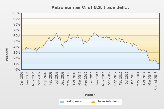 US Petroleum Trade Deficit