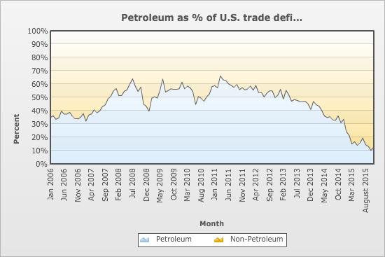 US Petroleum Trade Deficit