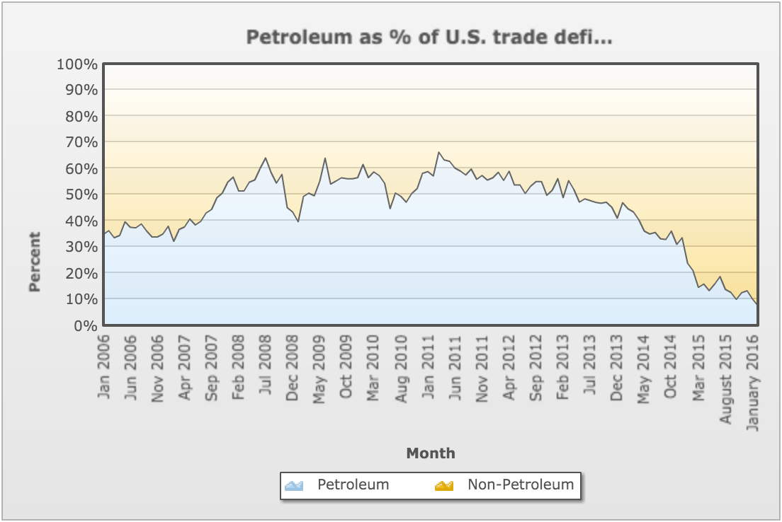 Petroleum as a % of US Trade Deficit for January 2016 comes in @ 10.2%. Data for this KPI lags three months behind the current date. The previous month's deficit (December 2015) was @ 13.7% which represents a 2.5% month over month downtick.
