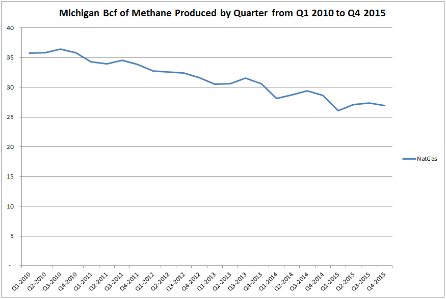 Natural gas production in Michigan over the past six years by quarter. Click image to enlarge.