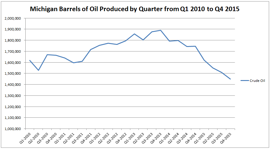 Rolling crude oil production by quarter over the last six years. Juxtapose this with the permitting activity and trend should continue downward.