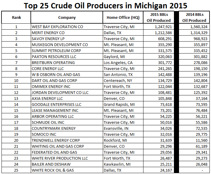 top 25 crude oil producers