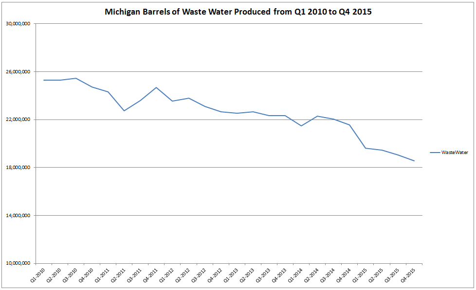Rolling waste water production trend over last six years. Click image to enlarge.