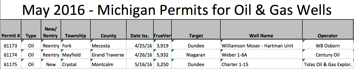 may 2016 oil & gas permits