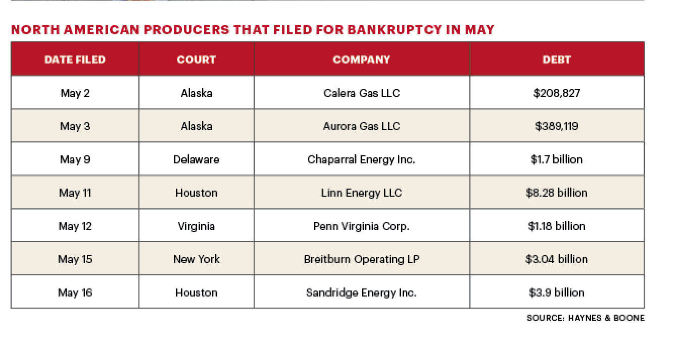 oil & gas bankruptcies