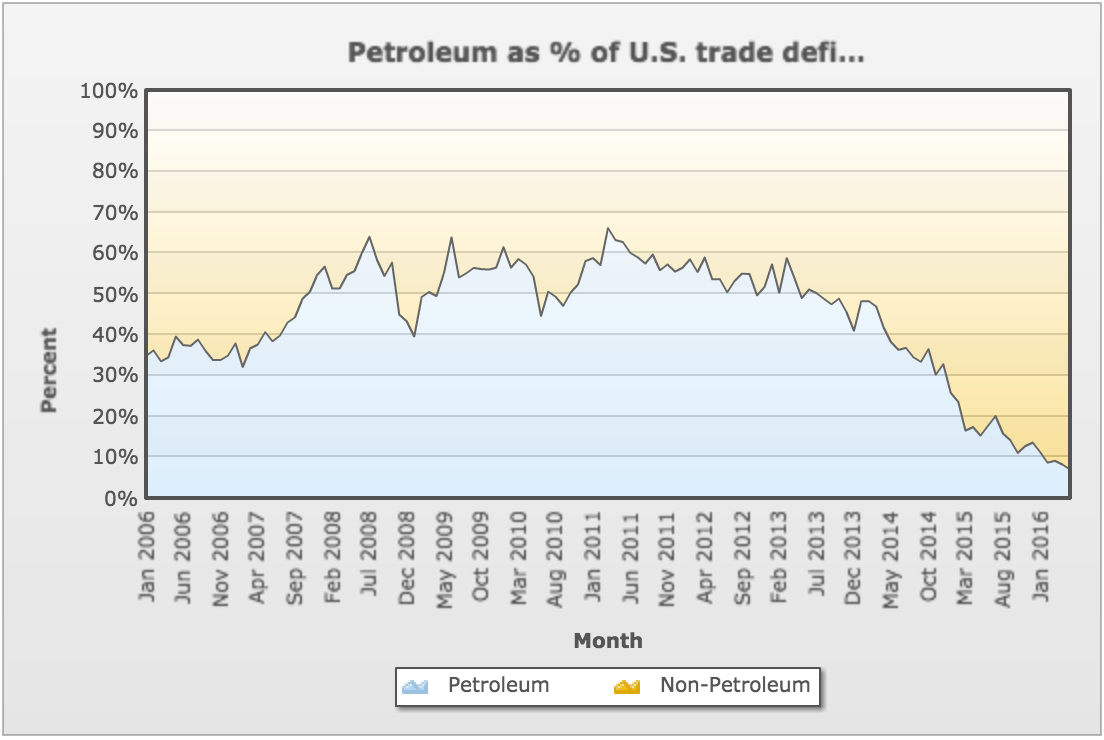 petroleum as a % of US trade deficit