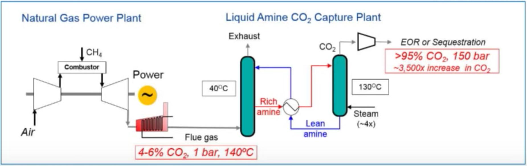 amine CO2 plant