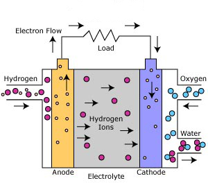 phosphoric-acid-fuel-cell1
