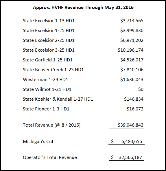 HVHF Michigan revenue