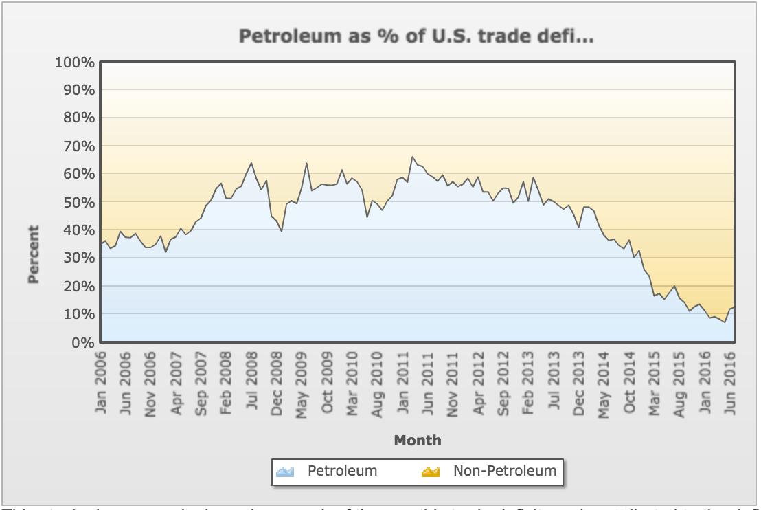 petroleum deficit
