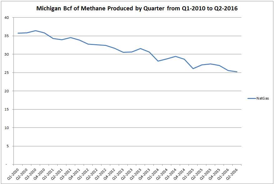 natural gas production Michigan