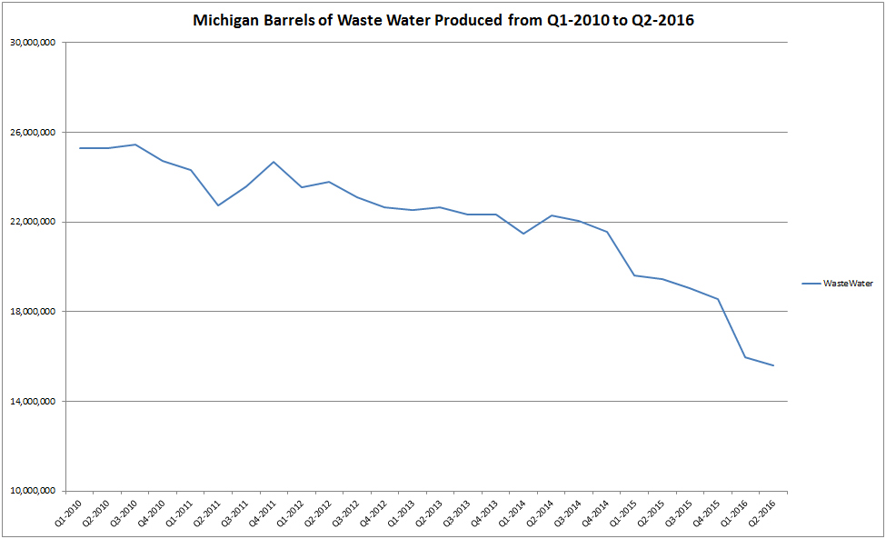 waste water production michigan