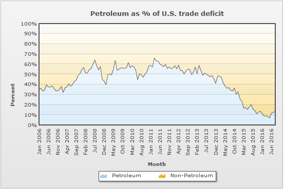 us_petroleum_percent_of_trade_deficit