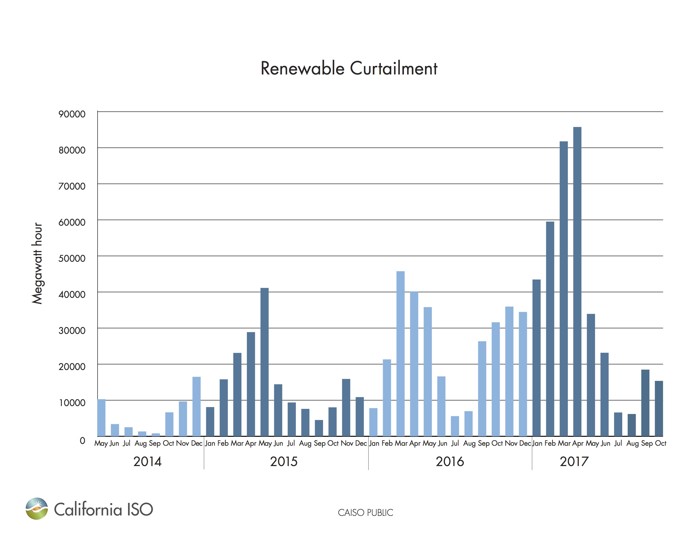 Debunking Dr Bossels Anti Hydrogen Thesis Fuelcell Flow Diagram Click On The Image To Enlarge Statistics Of Renewable Generation Energy Curtailed Is Wasted That Could Be Put Use As Stored You Can See In Graph