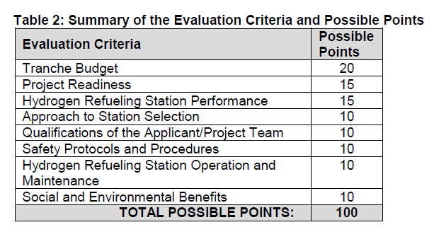 Table 2 - Evaluation criteria for scoring points to become a grant award winner.