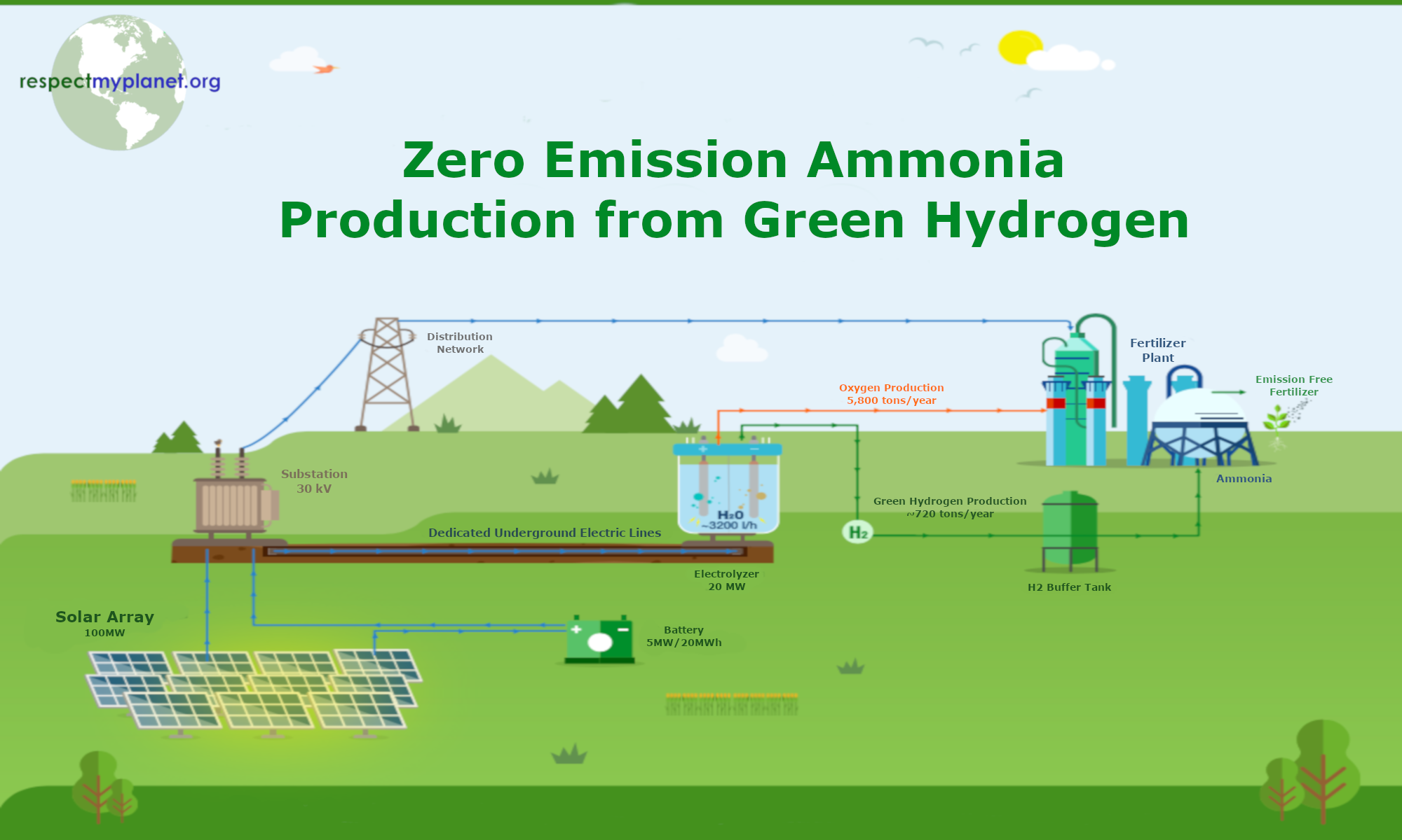 Zero Emission Ammonia Production from Green Hydrogen